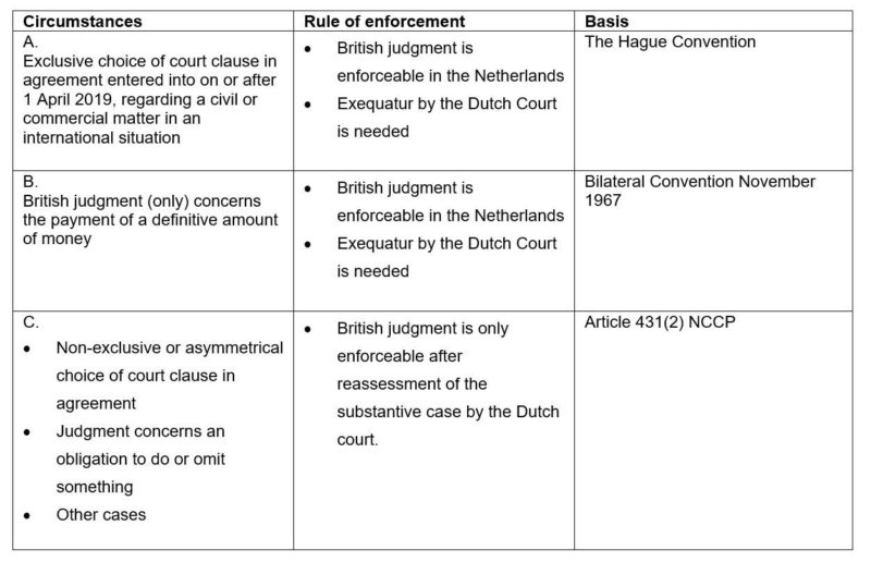 Schematic representation of enforcement of British judgments in the Netherlands on or after 1 January 2021