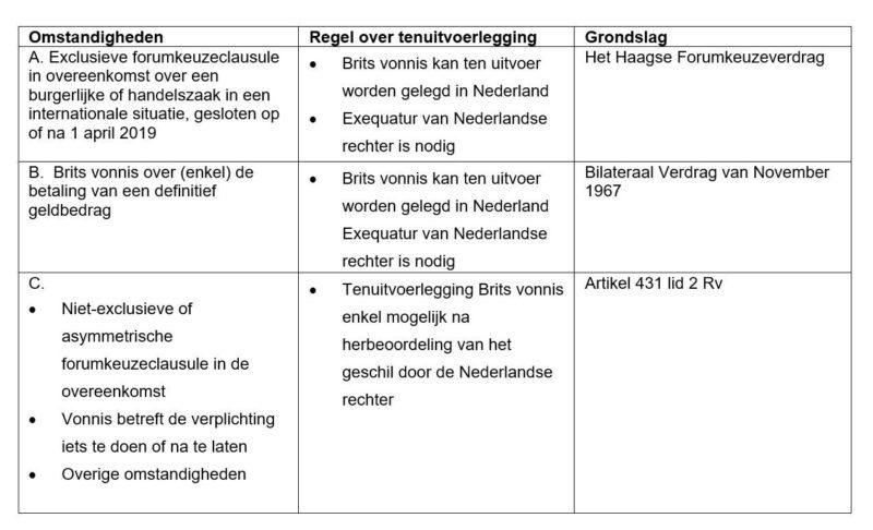 Schematisch overzicht van tenuitvoerlegging Britse vonnissen in Nederland op of na 1 januari 2021